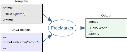 Freemarker java template engine in the template you are focusing on how to present the data and outside the template you are focusing on what data to present maxwellsz
